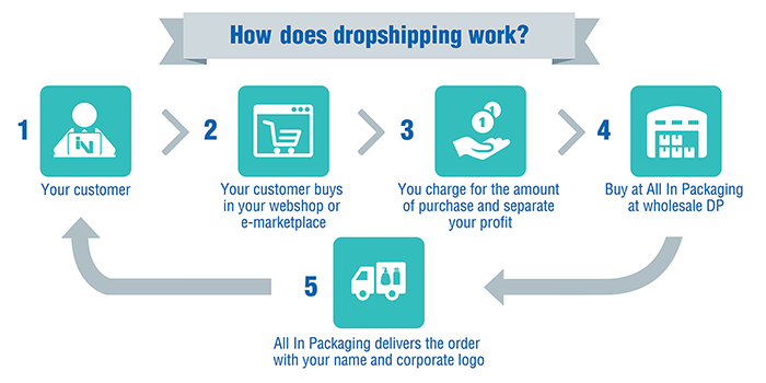 The Most Popular Dropshipping Niches