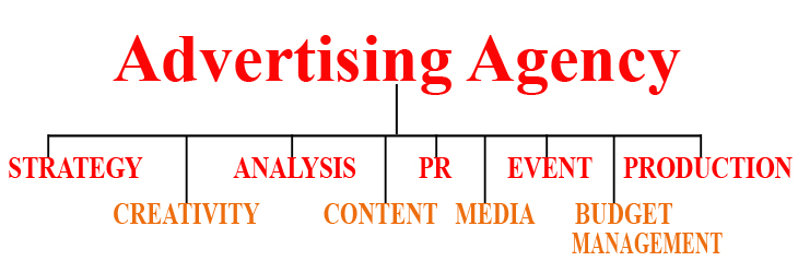 Top 5 Advertising Agencies in Nigeria